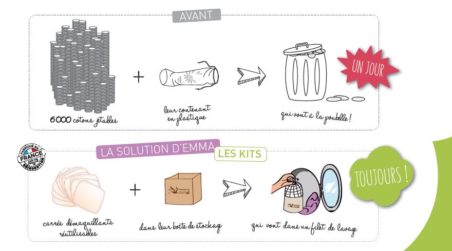 day by day - tendances d'Emma - réduction déchets