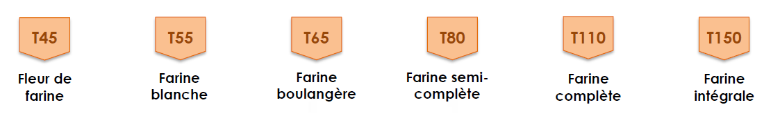 types-farines
